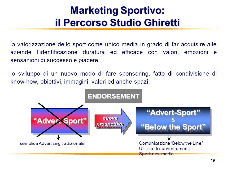 19 Marketing Sportivo: il Percorso Studio Ghiretti nuoveprospettivenuoveprospettive Advert-SportAdvert-Sport Advert-Sport & Below the Sport Advert-Spo