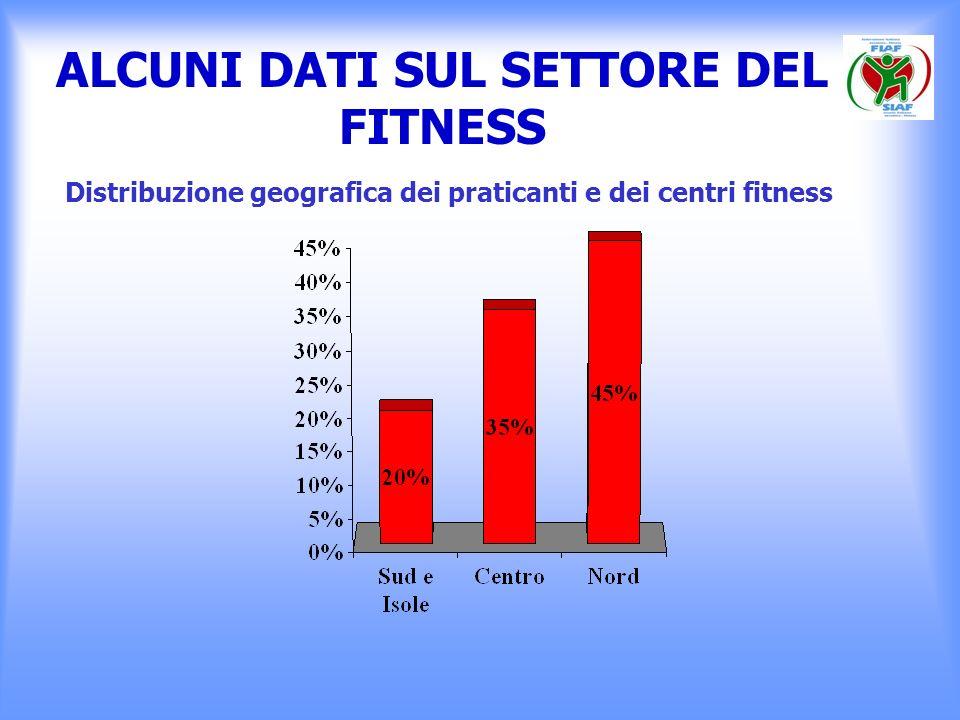 ALCUNI DATI SUL SETTORE DEL FITNESS Distribuzione geografica dei praticanti e dei centri fitness