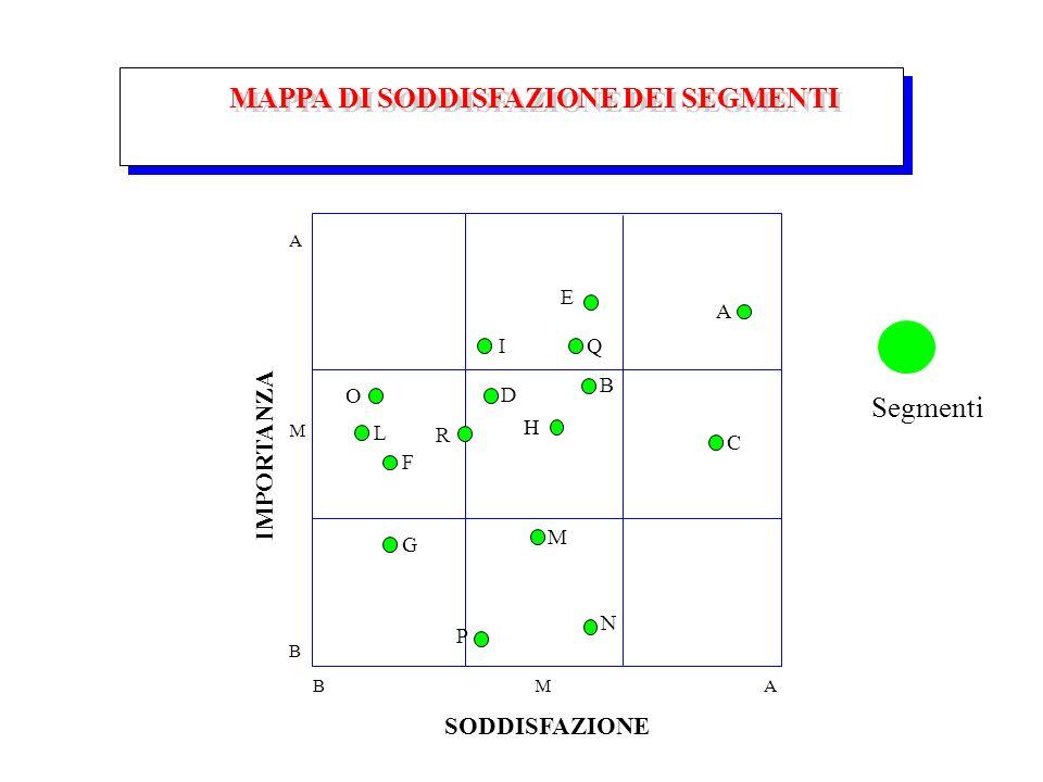 MAPPA DI SODDISFAZIONE DEI SEGMENTI SODDISFAZIONE IMPORTANZA A M B BMA I D H B O M A E Q C L F R G P N Segmenti