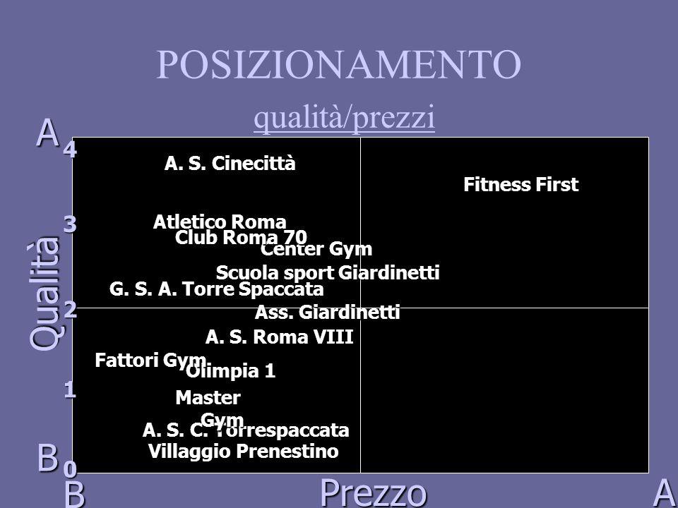 POSIZIONAMENTO qualità/prezzi A B B A Qualità Prezzo 1 4 0 2 3 A. S. C. Torrespaccata Center Gym Atletico Roma A. S. Cinecittà Olimpia 1 Fitness First