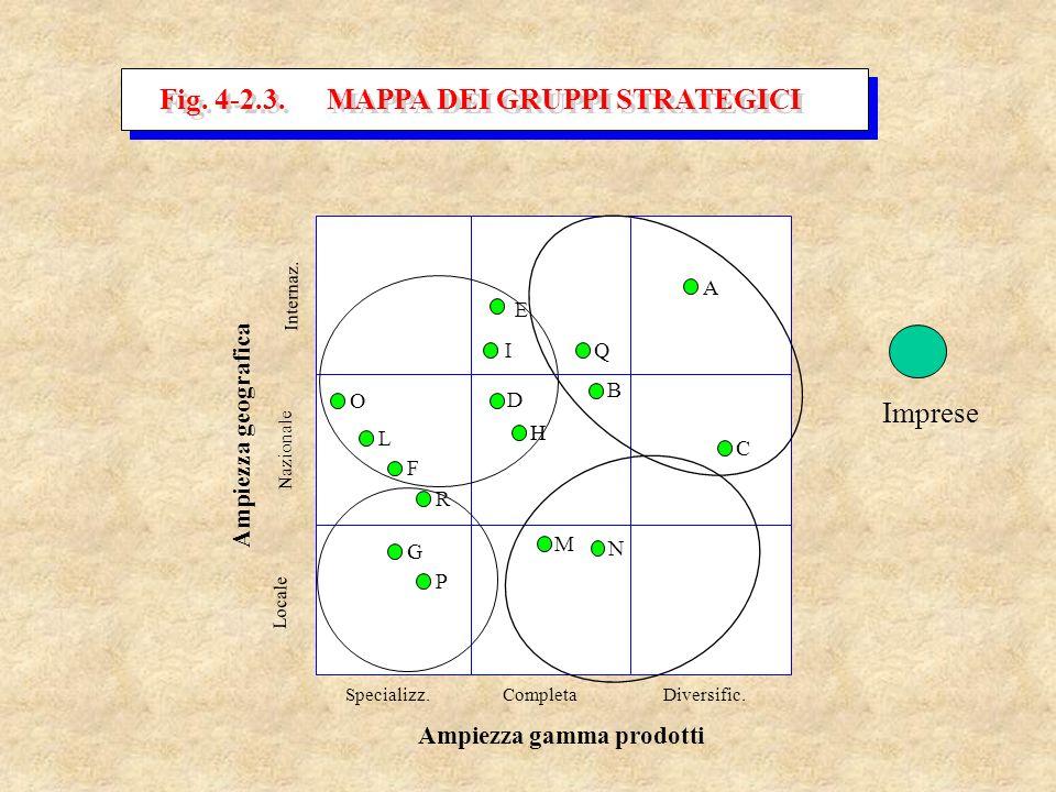 Fig. 4-2.3. MAPPA DEI GRUPPI STRATEGICI Ampiezza gamma prodotti Ampiezza geografica Internaz. Nazionale Locale Specializz.Completa Diversific. I D H B