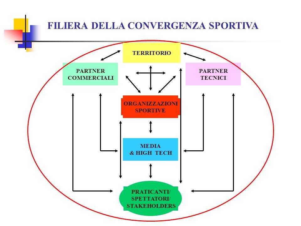FILIERA DELLA CONVERGENZA SPORTIVA PARTNER COMMERCIALI PARTNER TECNICI ORGANIZZAZIONI SPORTIVE MEDIA & HIGH TECH PRATICANTI/ SPETTATORI/ STAKEHOLDERS