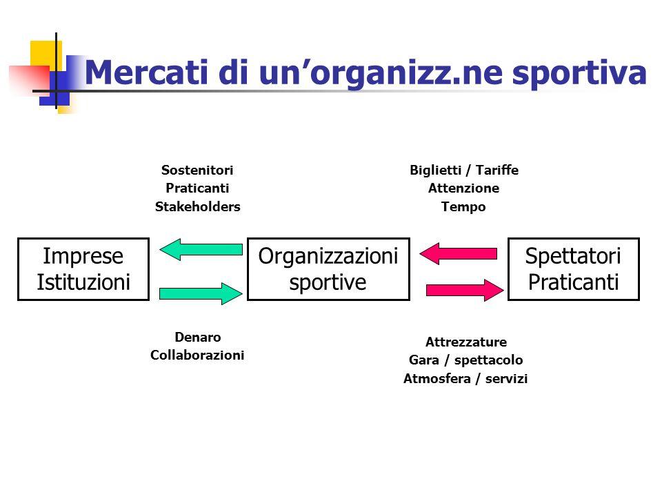 Imprese Istituzioni Organizzazioni sportive Spettatori Praticanti Sostenitori Praticanti Stakeholders Denaro Collaborazioni Biglietti / Tariffe Attenz