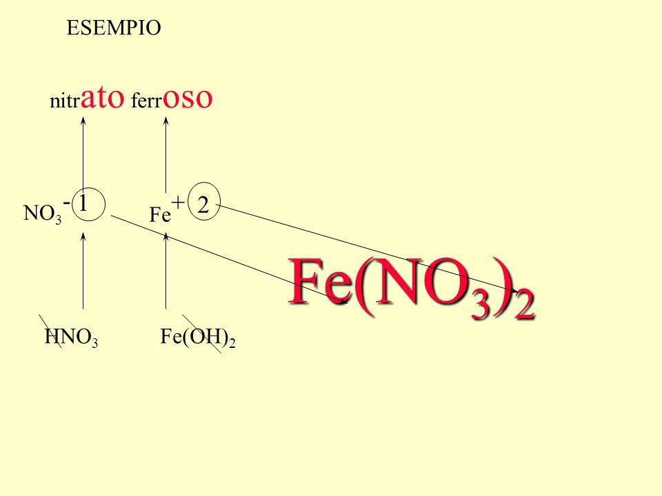 dalla perdita degli ossidrili dellidrossido ottengo lo ione del metallo (da notare che la carica positiva dello ione corrisponde al numero di ossidazione del metallo) al numero di ossidazione del metallo) Fe(OH) 2 Fe +2 Fe(OH) 3 Fe +3 NaOH Na +1 dalla perdita degli idrogeni dellacido si ottiene il RESIDUO ACIDO cioè lanione con tante cariche negative il RESIDUO ACIDO cioè lanione con tante cariche negative per quanti erano gli idrogeni presenti nellacido HNO 3 NO 3 -1 anione nitr ato H 2 SO 4 SO 4 -2 anione solf ato HClO ClO -1 anione ipo clor ito
