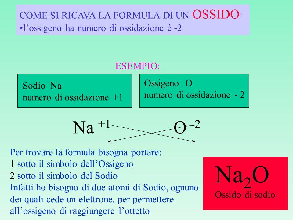 METALLI NON METALLI O2O2O2O2 OSSIDIANIDRIDI oso oso (numero di ossidazione minore) ico ico (numero di ossidazione maggiore) ipo-osaosaicaper-ica