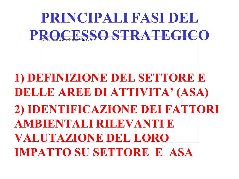 PRINCIPALI FASI DEL PROCESSO STRATEGICO 1) DEFINIZIONE DEL SETTORE E DELLE AREE DI ATTIVITA (ASA) 2) IDENTIFICAZIONE DEI FATTORI AMBIENTALI RILEVANTI E VALUTAZIONE DEL LORO IMPATTO SU SETTORE E ASA