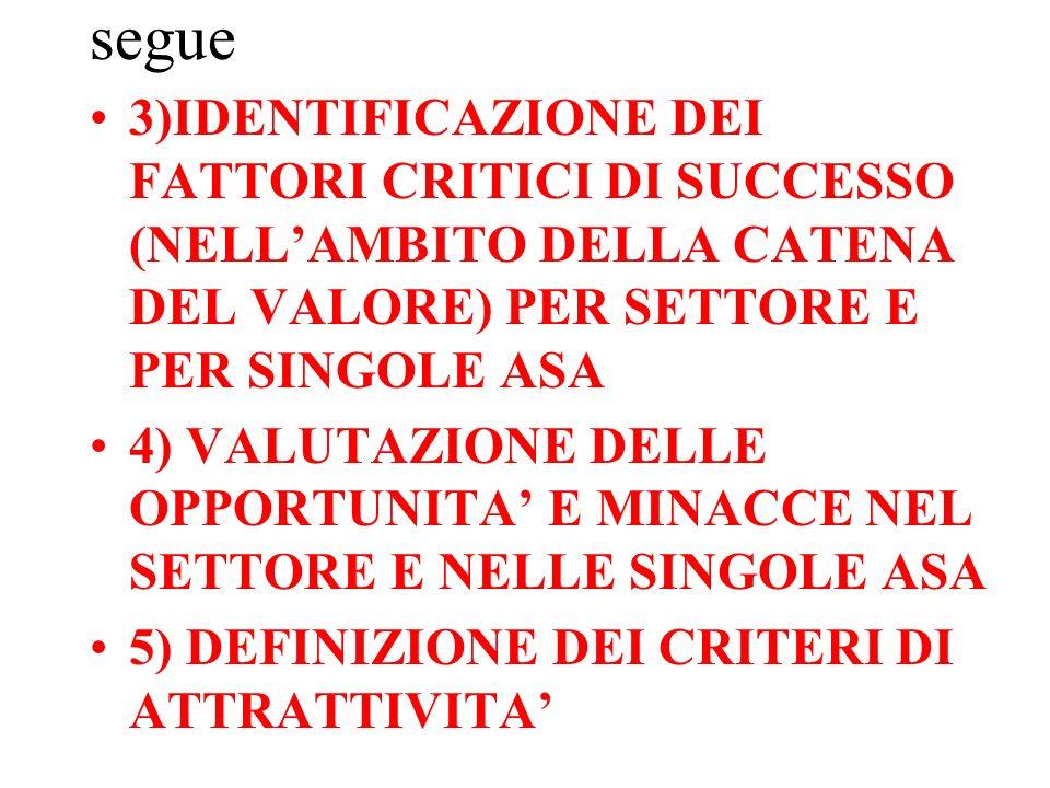 segue 3)IDENTIFICAZIONE DEI FATTORI CRITICI DI SUCCESSO (NELLAMBITO DELLA CATENA DEL VALORE) PER SETTORE E PER SINGOLE ASA 4) VALUTAZIONE DELLE OPPORTUNITA E MINACCE NEL SETTORE E NELLE SINGOLE ASA 5) DEFINIZIONE DEI CRITERI DI ATTRATTIVITA
