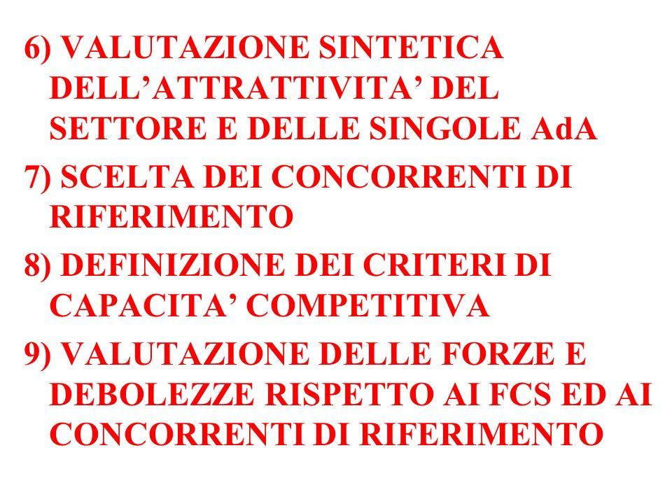6) VALUTAZIONE SINTETICA DELLATTRATTIVITA DEL SETTORE E DELLE SINGOLE AdA 7) SCELTA DEI CONCORRENTI DI RIFERIMENTO 8) DEFINIZIONE DEI CRITERI DI CAPACITA COMPETITIVA 9) VALUTAZIONE DELLE FORZE E DEBOLEZZE RISPETTO AI FCS ED AI CONCORRENTI DI RIFERIMENTO