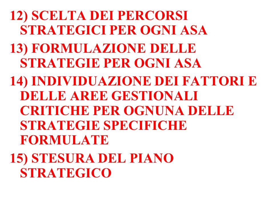 12) SCELTA DEI PERCORSI STRATEGICI PER OGNI ASA 13) FORMULAZIONE DELLE STRATEGIE PER OGNI ASA 14) INDIVIDUAZIONE DEI FATTORI E DELLE AREE GESTIONALI CRITICHE PER OGNUNA DELLE STRATEGIE SPECIFICHE FORMULATE 15) STESURA DEL PIANO STRATEGICO