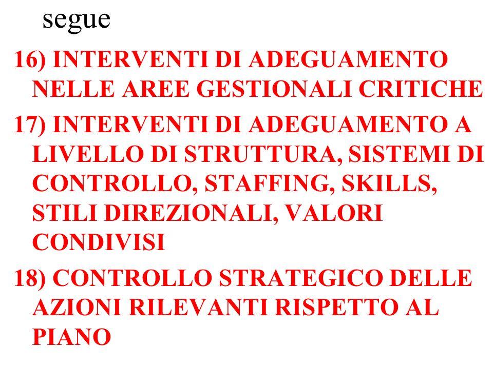 segue 16) INTERVENTI DI ADEGUAMENTO NELLE AREE GESTIONALI CRITICHE 17) INTERVENTI DI ADEGUAMENTO A LIVELLO DI STRUTTURA, SISTEMI DI CONTROLLO, STAFFING, SKILLS, STILI DIREZIONALI, VALORI CONDIVISI 18) CONTROLLO STRATEGICO DELLE AZIONI RILEVANTI RISPETTO AL PIANO