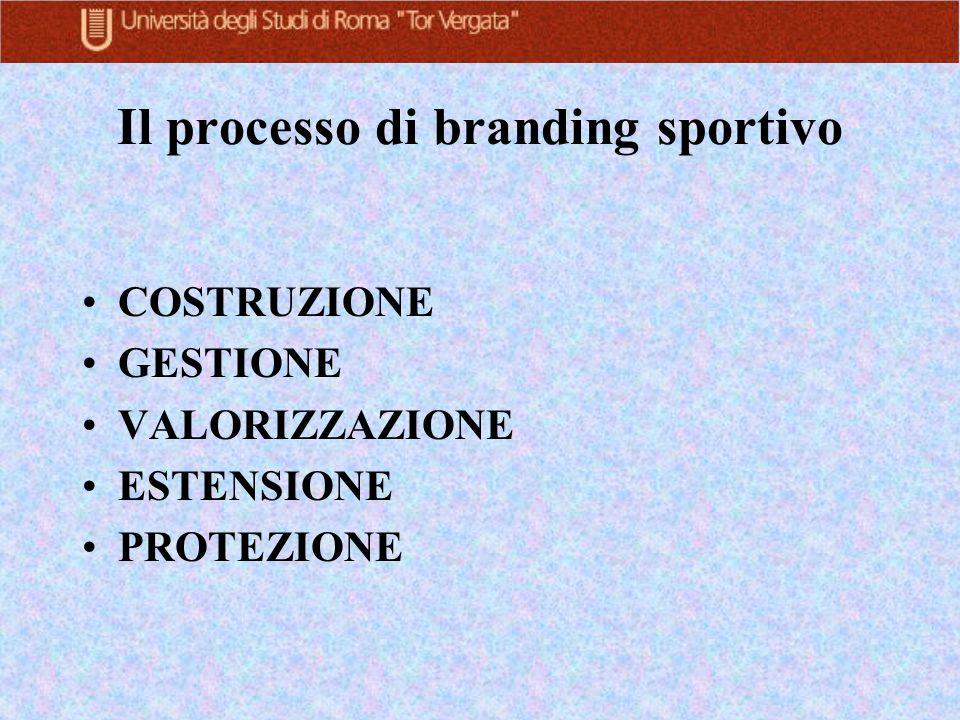 Il processo di branding sportivo COSTRUZIONE GESTIONE VALORIZZAZIONE ESTENSIONE PROTEZIONE