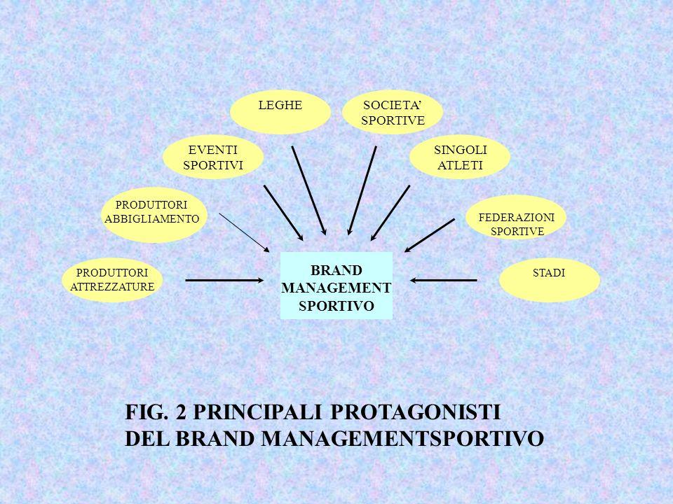BRAND MANAGEMENT SPORTIVO SOCIETA SPORTIVE SINGOLI ATLETI FEDERAZIONI SPORTIVE STADIPRODUTTORI ATTREZZATURE PRODUTTORI ABBIGLIAMENTO EVENTI SPORTIVI L