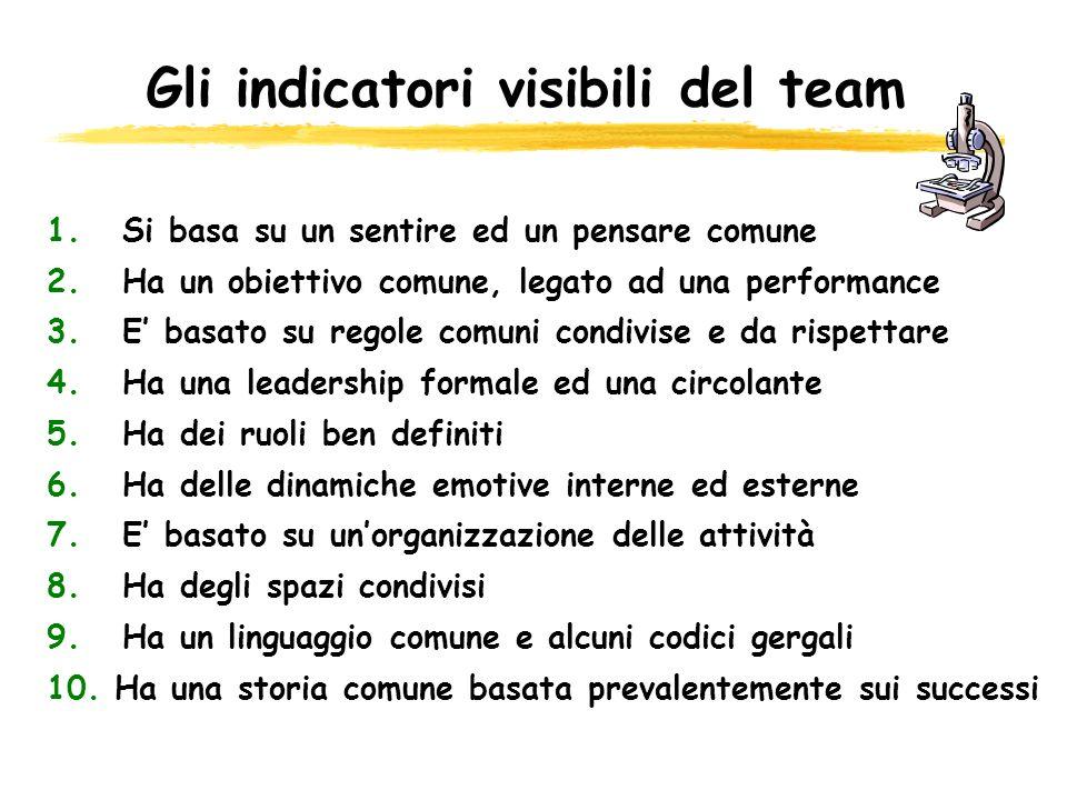 Gli indicatori visibili del team 1. Si basa su un sentire ed un pensare comune 2. Ha un obiettivo comune, legato ad una performance 3. E basato su reg