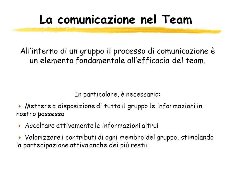 La comunicazione nel Team Allinterno di un gruppo il processo di comunicazione è un elemento fondamentale allefficacia del team. In particolare, è nec
