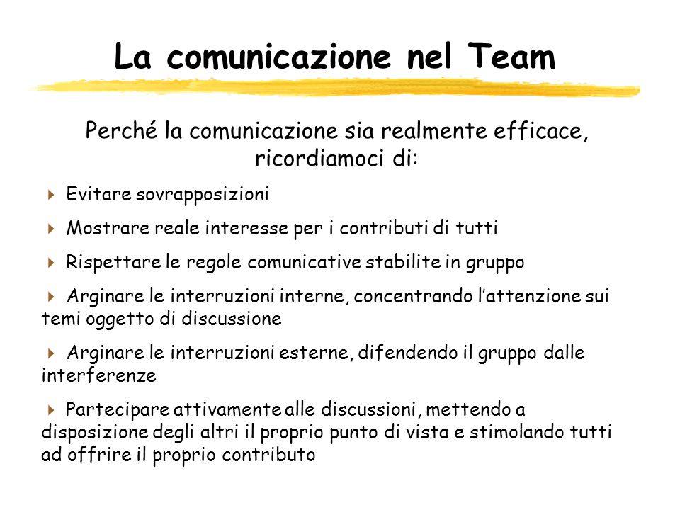 La comunicazione nel Team Perché la comunicazione sia realmente efficace, ricordiamoci di: Evitare sovrapposizioni Mostrare reale interesse per i cont