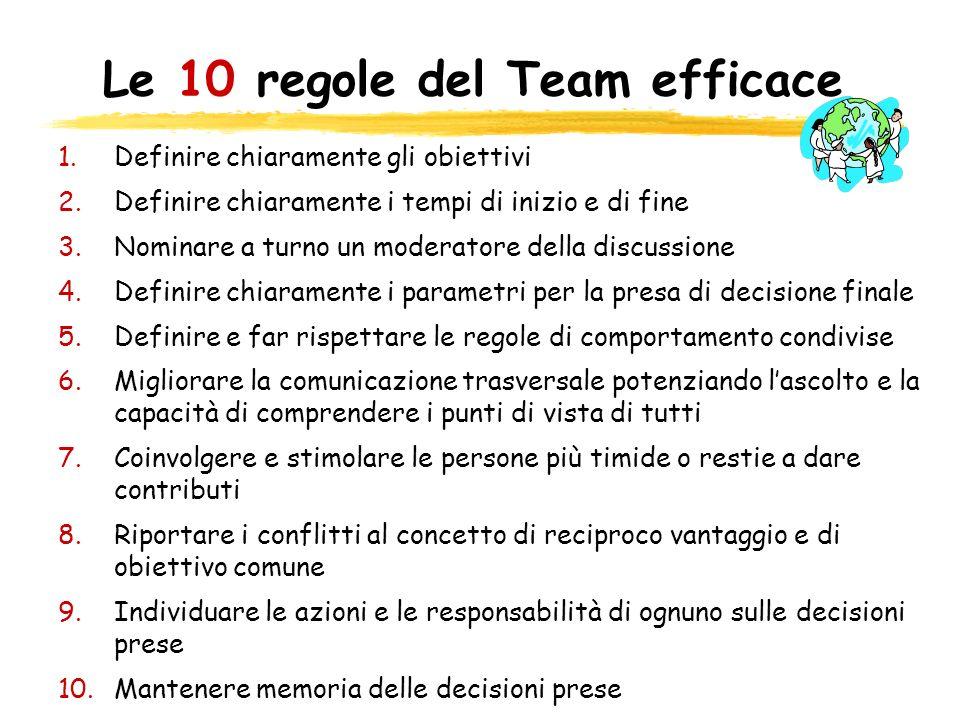 Le 10 regole del Team efficace 1.Definire chiaramente gli obiettivi 2.Definire chiaramente i tempi di inizio e di fine 3.Nominare a turno un moderator