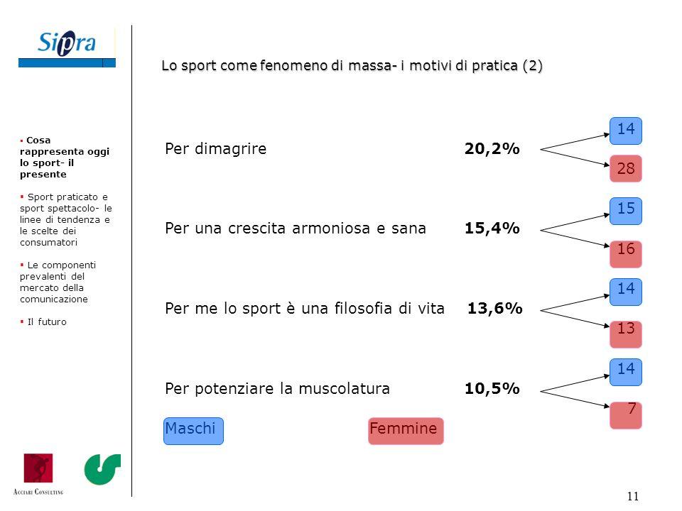 11 14 Per dimagrire 20,2% 28 15 Per una crescita armoniosa e sana 15,4% 16 14 Per me lo sport è una filosofia di vita 13,6% 13 14 Per potenziare la mu