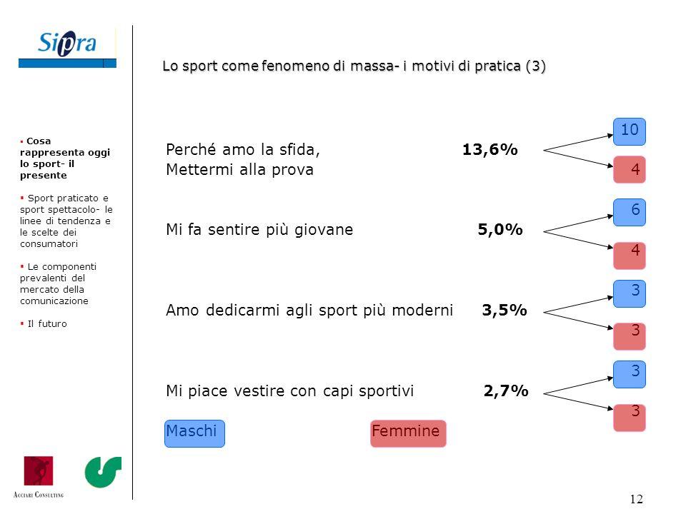 12 10 Perché amo la sfida, 13,6% Mettermi alla prova 4 6 Mi fa sentire più giovane 5,0% 4 3 Amo dedicarmi agli sport più moderni 3,5% 3 Mi piace vesti