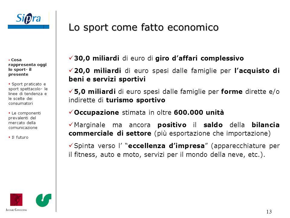 13 30,0 miliardi di euro di giro daffari complessivo 20,0 miliardi di euro spesi dalle famiglie per lacquisto di beni e servizi sportivi 5,0 miliardi
