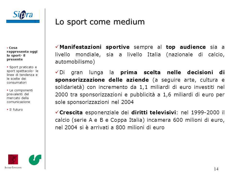 14 Manifestazioni sportive sempre al top audience sia a livello mondiale, sia a livello Italia (nazionale di calcio, automobilismo) Di gran lunga la p
