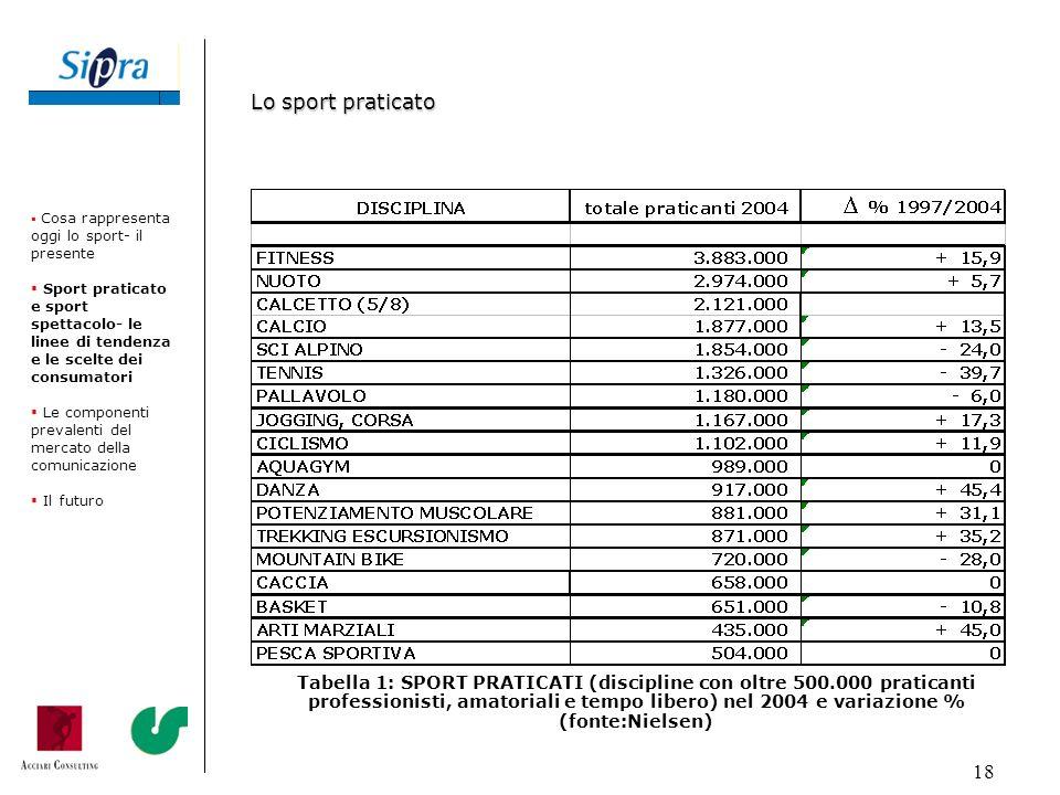 18 Tabella 1: SPORT PRATICATI (discipline con oltre 500.000 praticanti professionisti, amatoriali e tempo libero) nel 2004 e variazione % (fonte:Niels