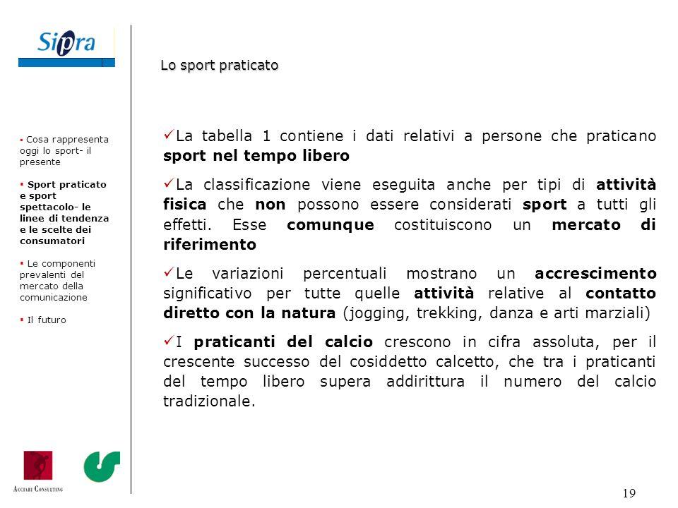 19 La tabella 1 contiene i dati relativi a persone che praticano sport nel tempo libero La classificazione viene eseguita anche per tipi di attività f