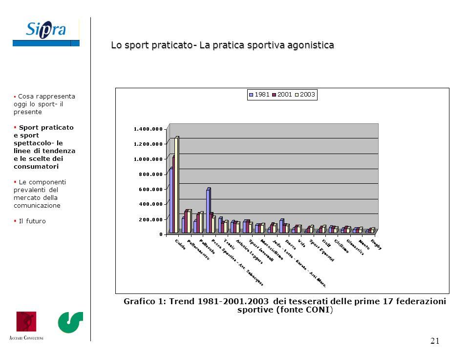 21 Grafico 1: Trend 1981-2001.2003 dei tesserati delle prime 17 federazioni sportive (fonte CONI) Cosa rappresenta oggi lo sport- il presente Sport pr