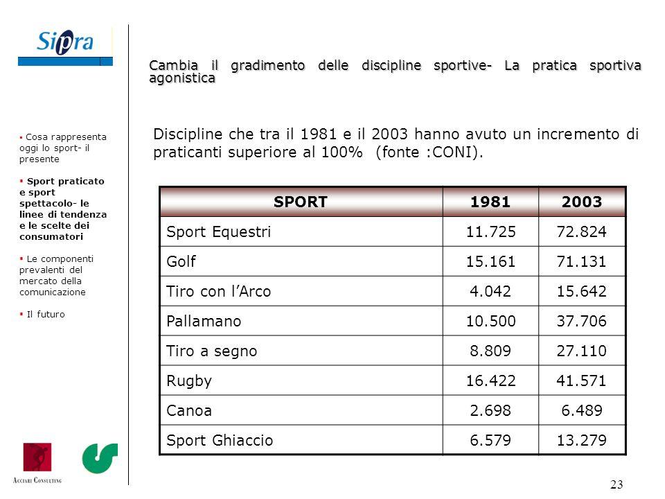 23 Discipline che tra il 1981 e il 2003 hanno avuto un incremento di praticanti superiore al 100% (fonte :CONI). Cosa rappresenta oggi lo sport- il pr