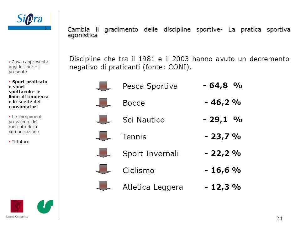 24 Discipline che tra il 1981 e il 2003 hanno avuto un decremento negativo di praticanti (fonte: CONI). Pesca Sportiva - 64,8 % Bocce - 46,2 % Sci Nau