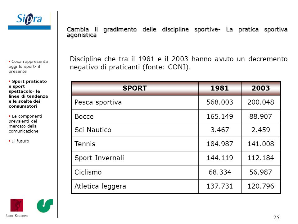 25 Discipline che tra il 1981 e il 2003 hanno avuto un decremento negativo di praticanti (fonte: CONI). Cosa rappresenta oggi lo sport- il presente Sp