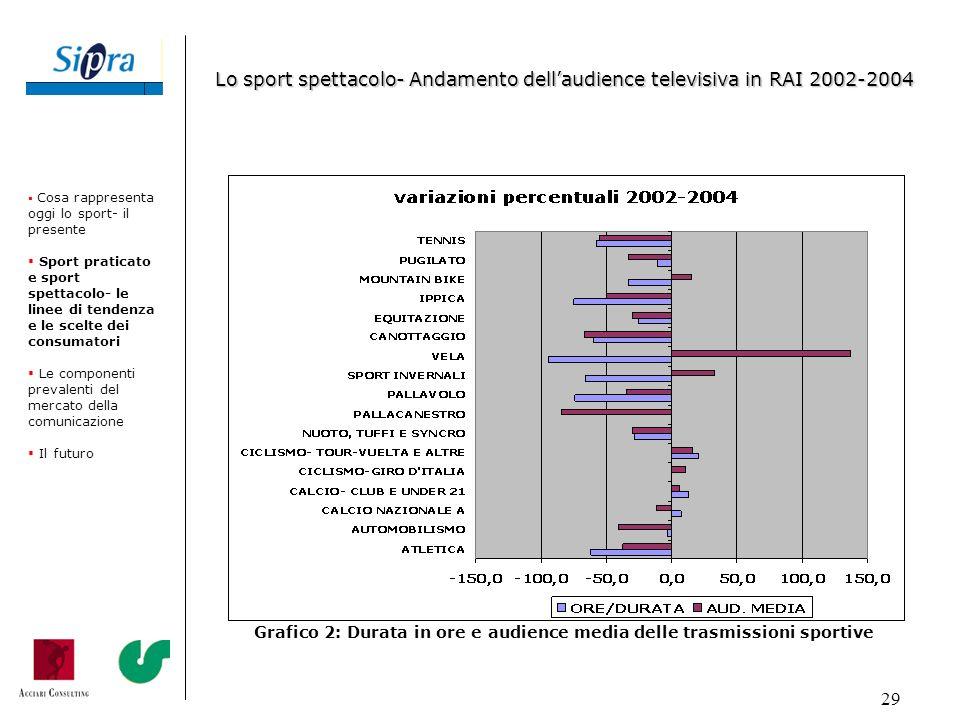 29 Grafico 2: Durata in ore e audience media delle trasmissioni sportive Cosa rappresenta oggi lo sport- il presente Sport praticato e sport spettacol