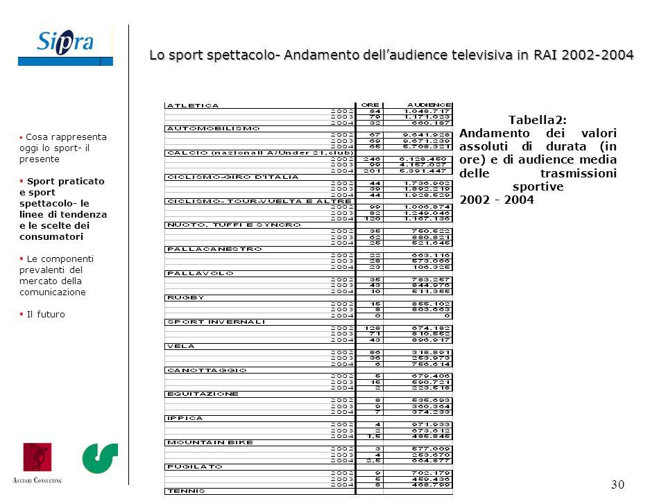 30 Tabella2: Andamento dei valori assoluti di durata (in ore) e di audience media delle trasmissioni sportive 2002 - 2004 Cosa rappresenta oggi lo spo