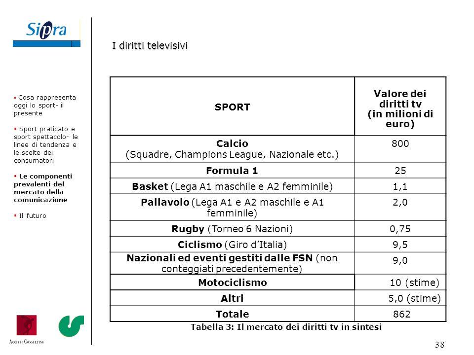 38 SPORT Valore dei diritti tv (in milioni di euro) Calcio (Squadre, Champions League, Nazionale etc.) 800 Formula 125 Basket (Lega A1 maschile e A2 f