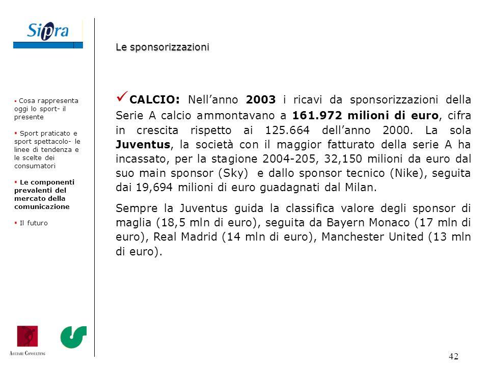42 CALCIO : Nellanno 2003 i ricavi da sponsorizzazioni della Serie A calcio ammontavano a 161.972 milioni di euro, cifra in crescita rispetto ai 125.6