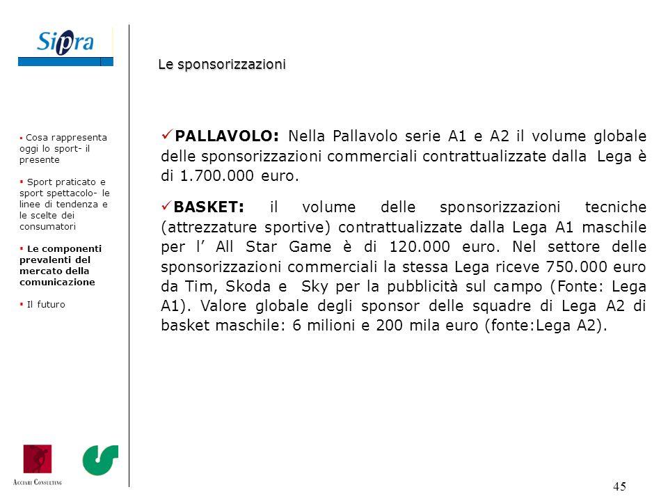45 PALLAVOLO : Nella Pallavolo serie A1 e A2 il volume globale delle sponsorizzazioni commerciali contrattualizzate dalla Lega è di 1.700.000 euro. BA