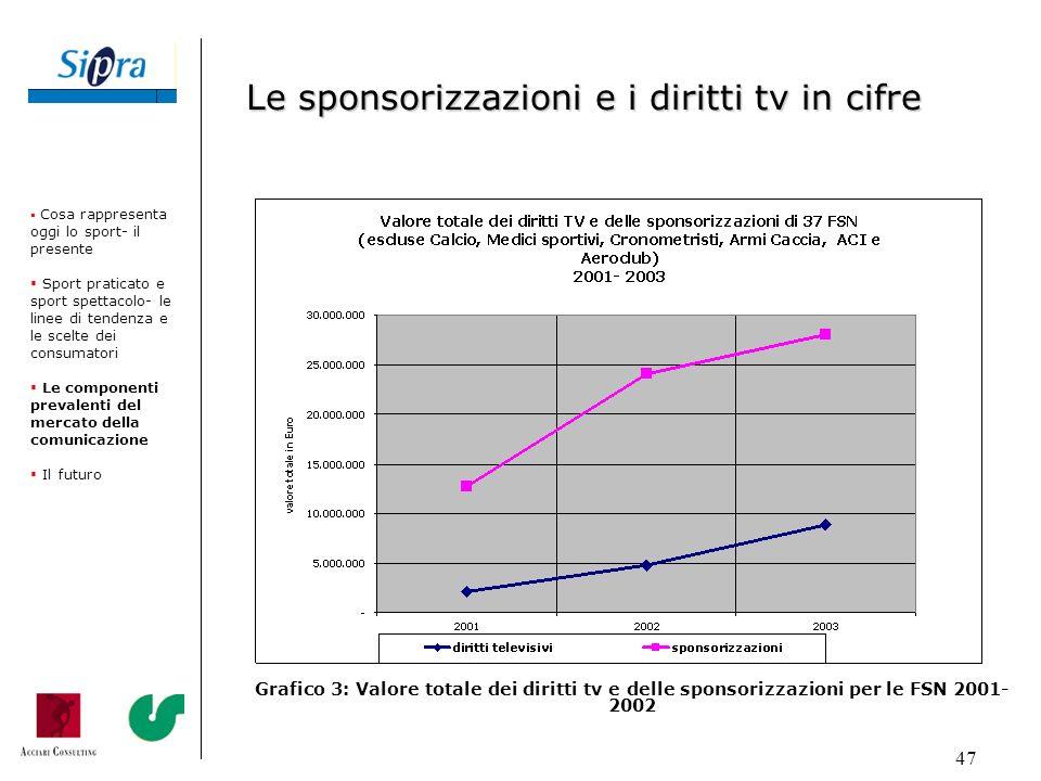 47 Grafico 3: Valore totale dei diritti tv e delle sponsorizzazioni per le FSN 2001- 2002 Cosa rappresenta oggi lo sport- il presente Sport praticato