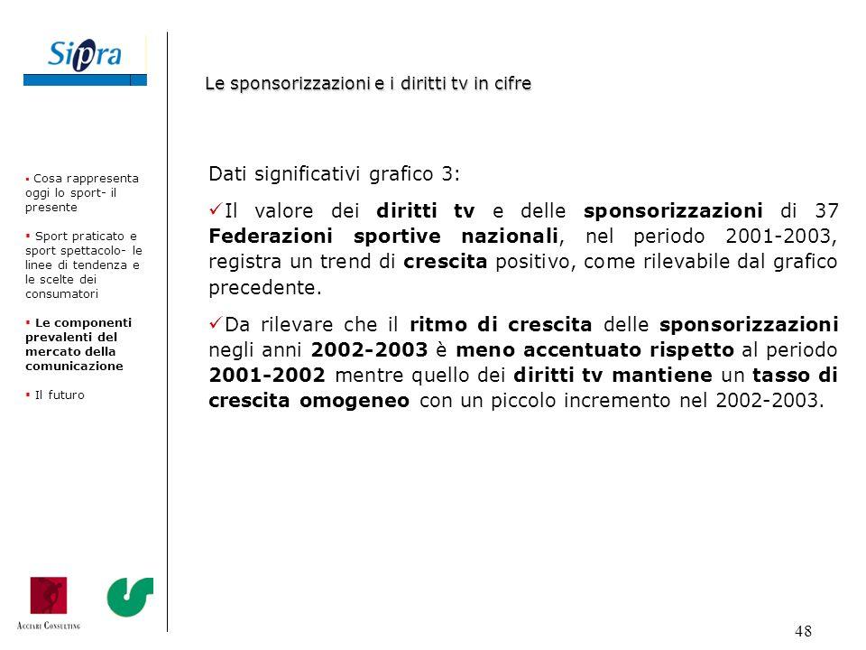 48 Dati significativi grafico 3: Il valore dei diritti tv e delle sponsorizzazioni di 37 Federazioni sportive nazionali, nel periodo 2001-2003, regist