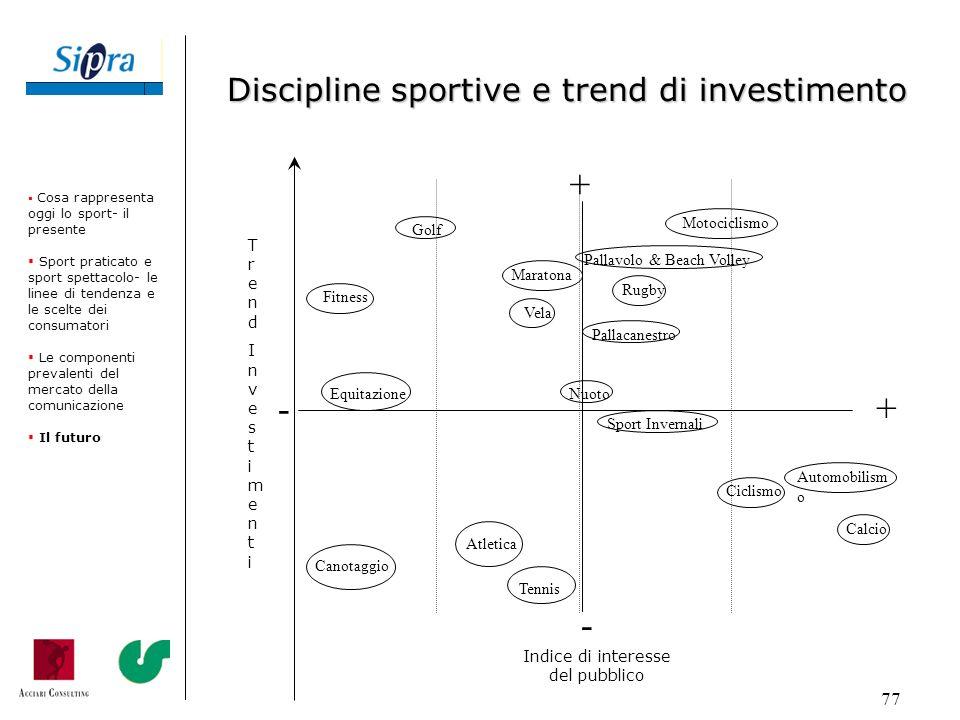 77 TrendInvestimentiTrendInvestimenti Indice di interesse del pubblico + + - - Calcio Automobilism o Canotaggio Ciclismo Equitazione Golf Motociclismo