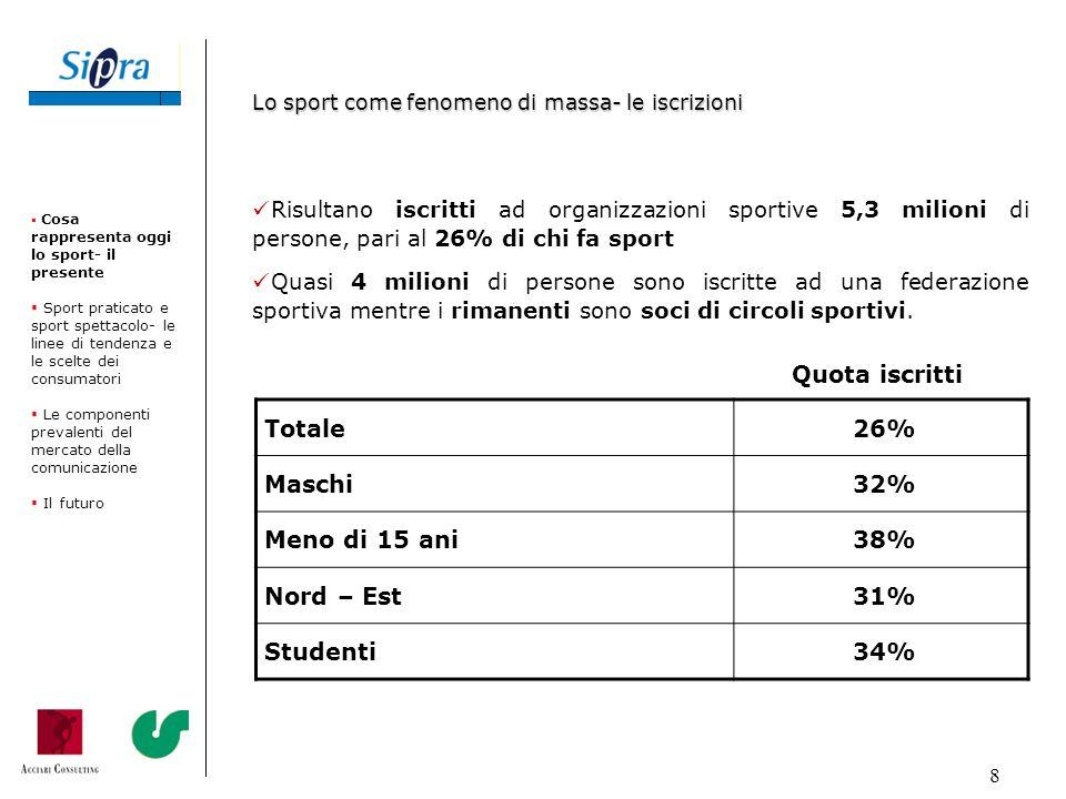 8 Risultano iscritti ad organizzazioni sportive 5,3 milioni di persone, pari al 26% di chi fa sport Quasi 4 milioni di persone sono iscritte ad una fe