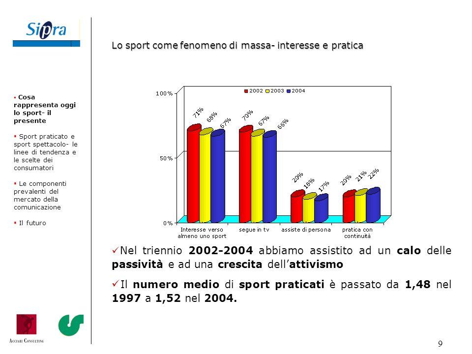 9 Nel triennio 2002-2004 abbiamo assistito ad un calo delle passività e ad una crescita dellattivismo Il numero medio di sport praticati è passato da