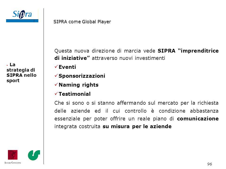 96 Questa nuova direzione di marcia vede SIPRA imprenditrice di iniziative attraverso nuovi investimenti Eventi Sponsorizzazioni Naming rights Testimo