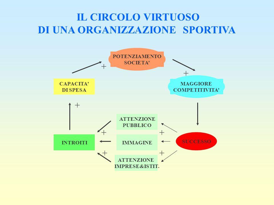 POTENZIAMENTO SOCIETA MAGGIORE COMPETITIVITA ATTENZIONE PUBBLICO IMMAGINE ATTENZIONE IMPRESE&ISTIT. CAPACITA DI SPESA INTROITI SUCCESSO + + + + ++ + I