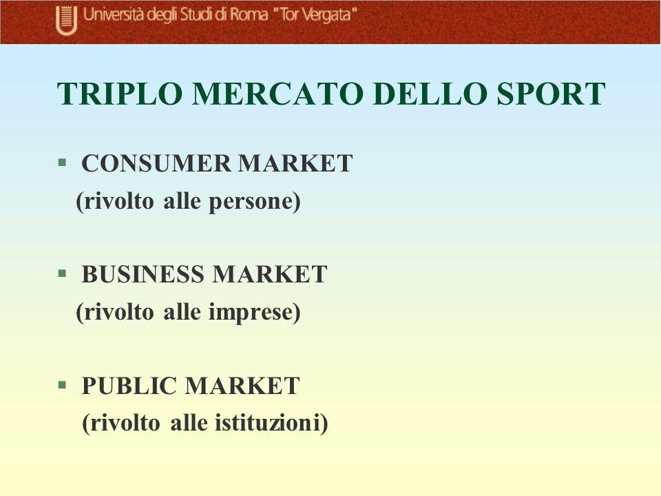TRIPLO MERCATO DELLO SPORT §CONSUMER MARKET (rivolto alle persone) §BUSINESS MARKET (rivolto alle imprese) §PUBLIC MARKET (rivolto alle istituzioni)