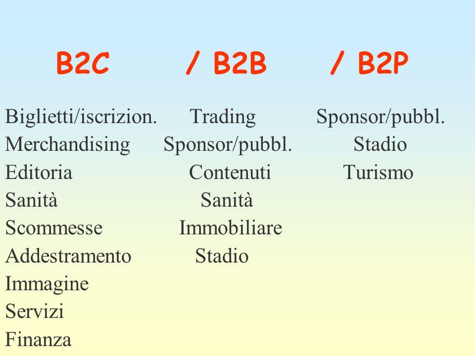 B2C / B2B / B2P Biglietti/iscrizion. Trading Sponsor/pubbl. Merchandising Sponsor/pubbl. Stadio Editoria Contenuti Turismo Sanità Scommesse Immobiliar