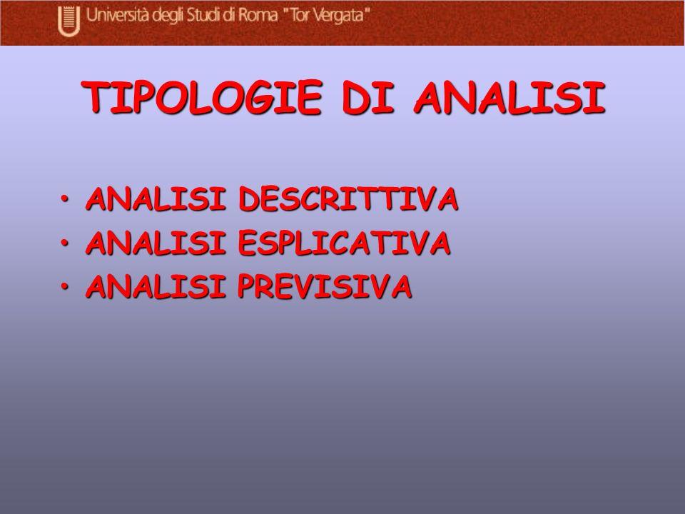 TIPOLOGIE DI ANALISI ANALISI DESCRITTIVAANALISI DESCRITTIVA ANALISI ESPLICATIVAANALISI ESPLICATIVA ANALISI PREVISIVAANALISI PREVISIVA