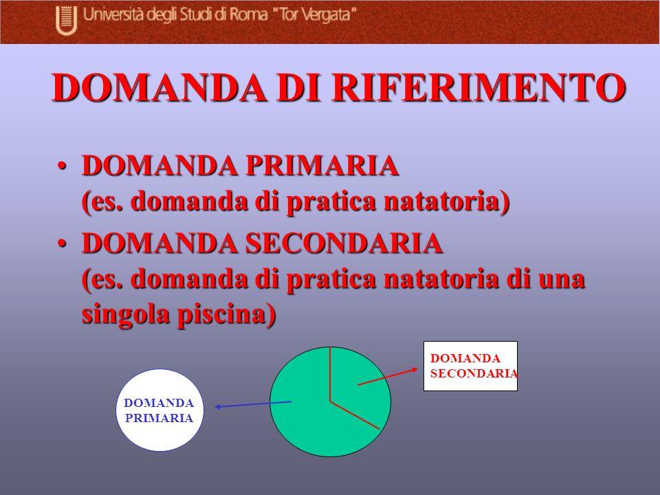 DOMANDA DI RIFERIMENTO DOMANDA PRIMARIA (es. domanda di pratica natatoria)DOMANDA PRIMARIA (es.