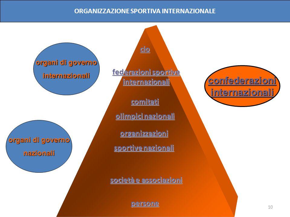 10 cio comitati olimpici nazionali organizzazioni sportive nazionali persone organi di governo internazionali nazionali confederazioniinternazionali O