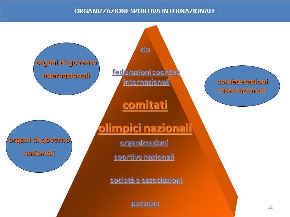 12 cio comitati olimpici nazionali organizzazioni sportive nazionali persone organi di governo internazionali nazionali confederazioniinternazionali O