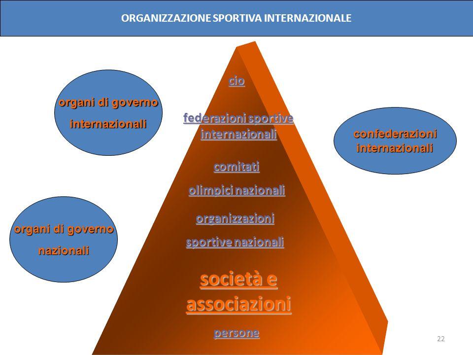 22 cio comitati olimpici nazionali organizzazioni sportive nazionali persone organi di governo internazionali nazionali confederazioniinternazionali O