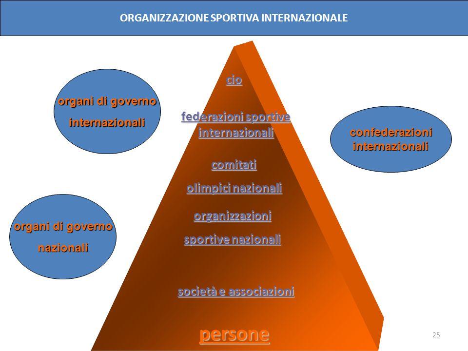 25 cio comitati olimpici nazionali organizzazioni sportive nazionali persone organi di governo internazionali nazionali confederazioniinternazionali O